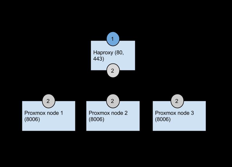 Proxmox VE 3 x – Kuutõrvaja